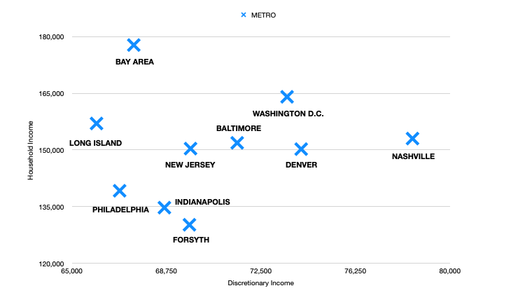 scatter plot of the top 10 liveable counties
